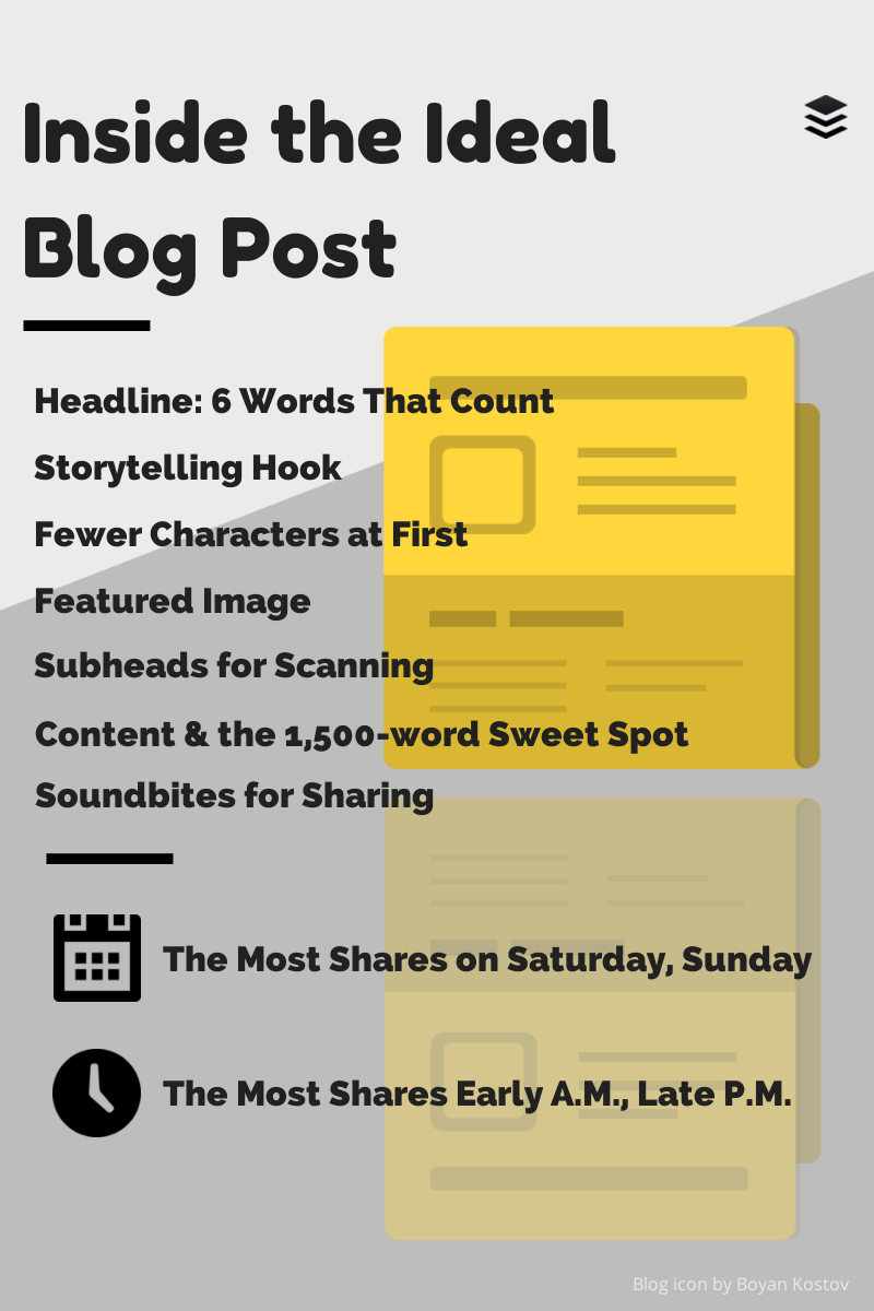 Blogposting Buffer
