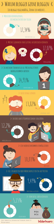 infografik-warum-blogger-bloggen