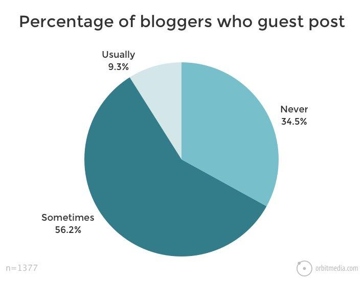 Gastbloggen: So legst du einen Grundstock für Traffic und Bekanntheit +Gratis Badge 1