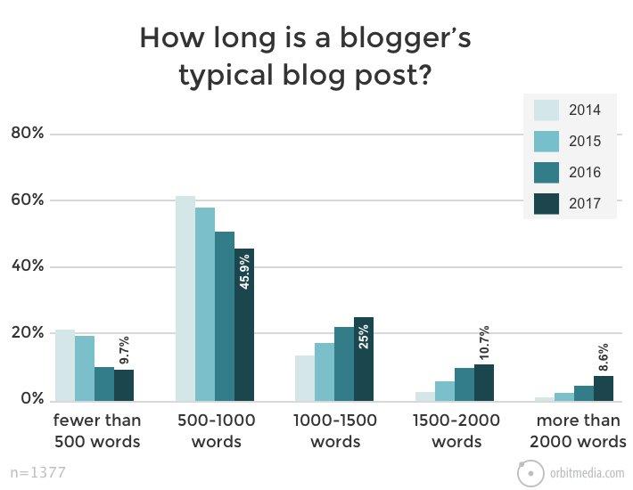 Wie lang sollte ein Blogartikel sein? Die ideale Länge eines Posts