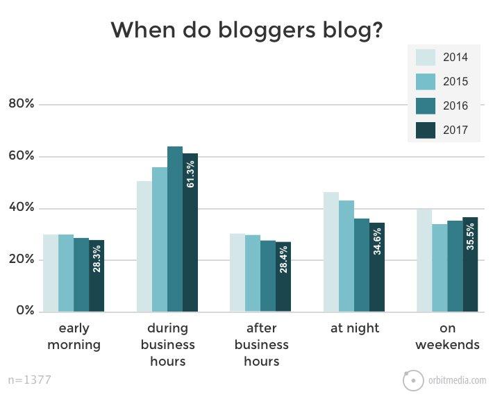 Wann und wo bloggen? Zeiten und Orte für Blogger