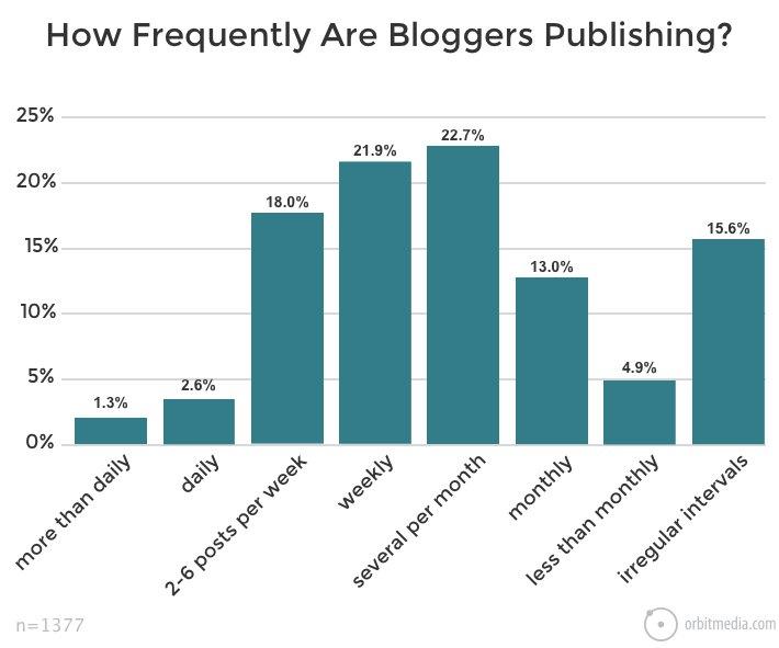 Wie oft soll ich Bloggen?