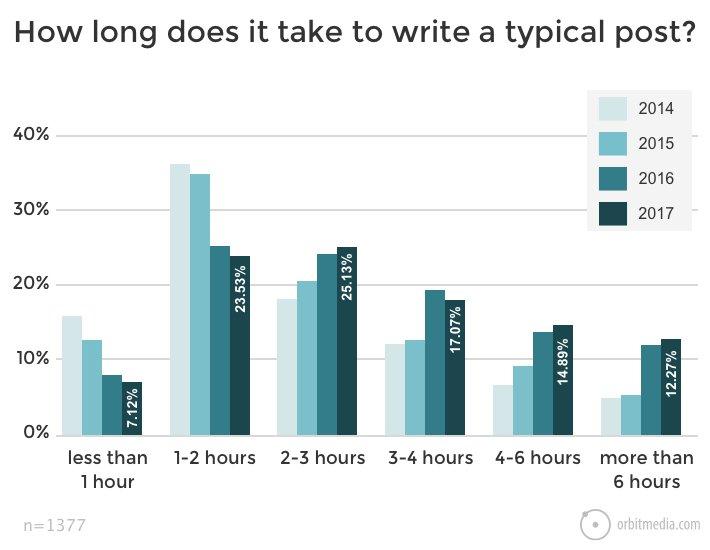 Wie du reichhaltige & lange Blogartikel schreibst