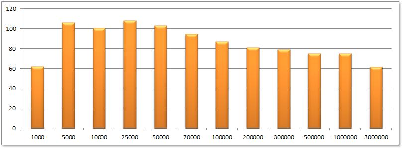 Pinterest Statistik